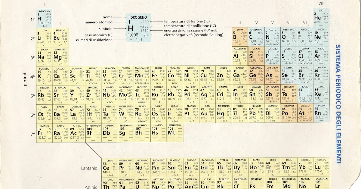 Che vuol dire in chimica tavola periodica degli elementi - Tavola periodica degli elementi spiegazione semplice ...