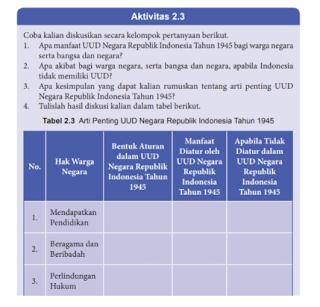 Soal dan Jawaban Aktivitas 2.3 Tabel 2.3 Arti Penting UUD 1945, PKN kelas 8