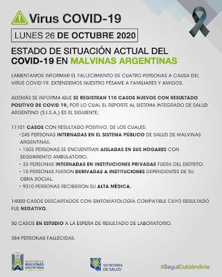 Malvinas Argentinas: lunes con cuatro fallecimientos y 110 nuevos casos confirmados. 001