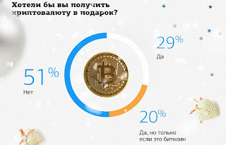 Surveys: 73% of Russians Will Increase Crypto Investments