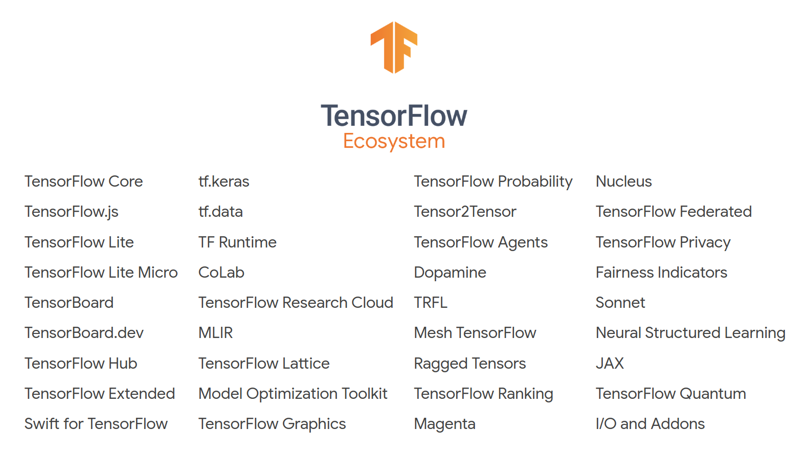 List of services and products from TensorFlow ecosystem