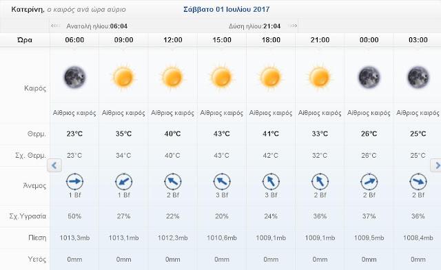 Ο καιρός σήμερα Σάββατο 1 Ιουλίου 2017 στην Κατερίνη