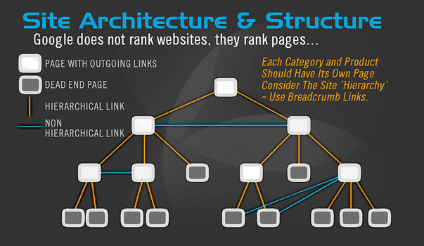 Website Architecture And Structure, Optimizer The Website