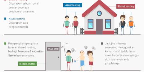 Instalasi dan Konfigurasi Shared Hosting Server