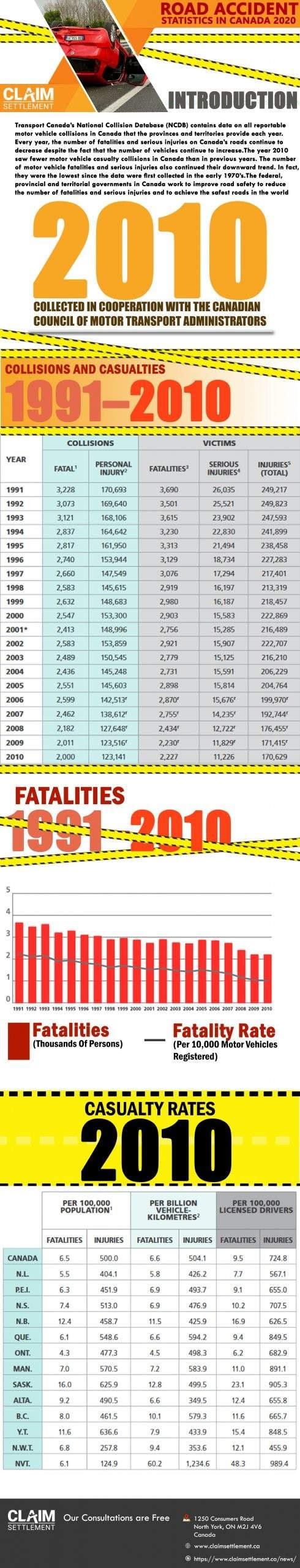 Car Accident Statistics in Canada #infographic
