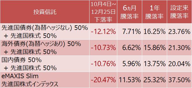 債券と先進国株式に半分ずつ投資した場合と先進国株式インデックスファンドの騰落率