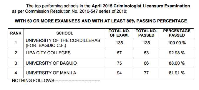 Top Performign School, Performance of Schools Criminologist board exam April 2015