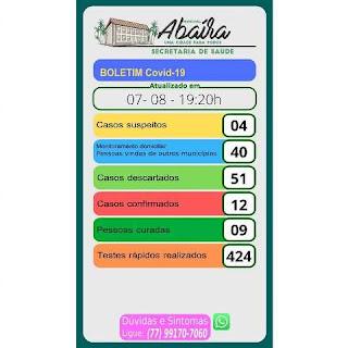 Sobe para 12 o número de casos confirmados de Covid-19 em Abaíra