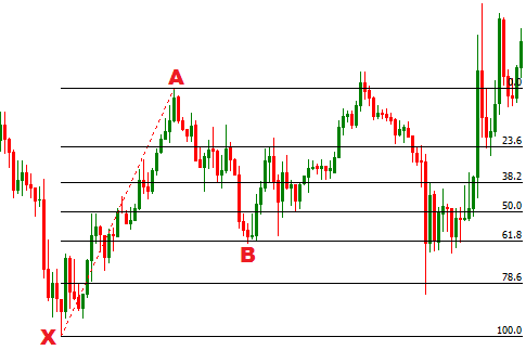 FOREX TRADING GUIDE: HOW TO TRADE BULLISH CYPHER HARMONIC