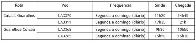 LATAM Airlines Brasil lança rota Cuiabá-Guarulhos