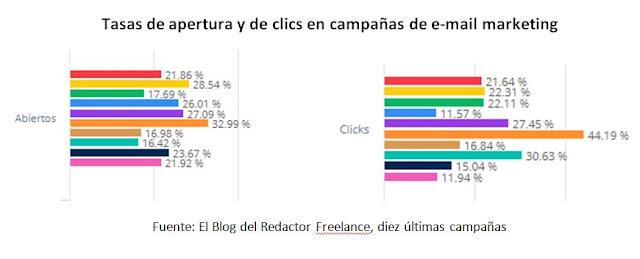 Tasas de apertura y de clics en campañas de e-mail marketing