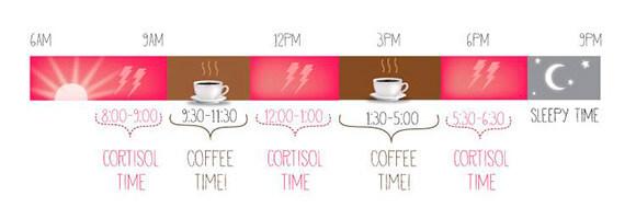 infografico-melhores-horarios-cafe-das-9-as-11-da-manha-e-das-1-as-5-da-tarde