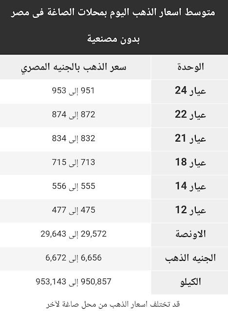 اسعار الذهب فى مصر الجمعة 23 اكتوبر 2020 Gold Price