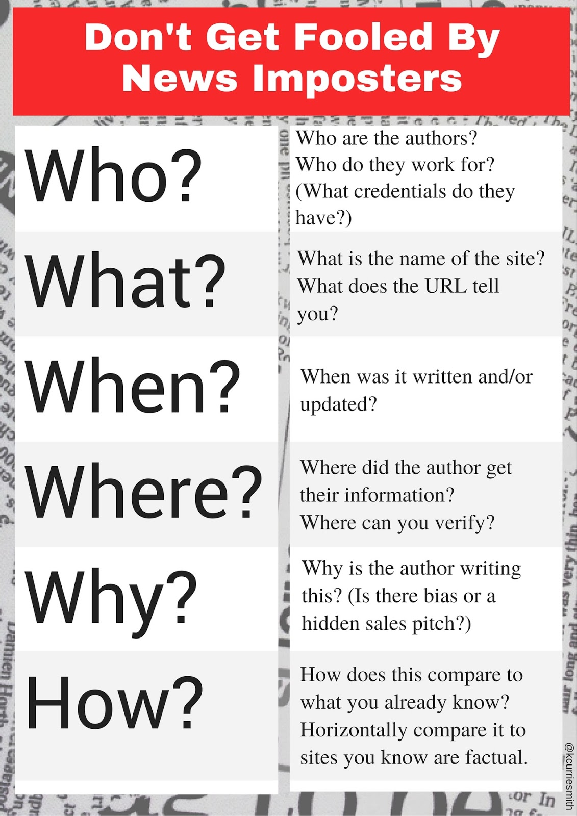 read research rest repeat who what when where why how