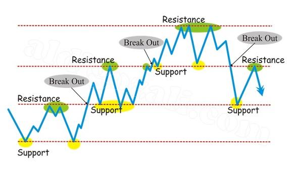Kenapa Harga Menembus Level Support Resistance?