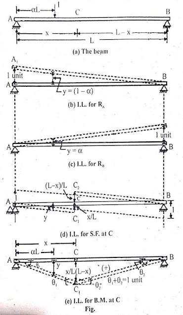 Muller-Breslau principle