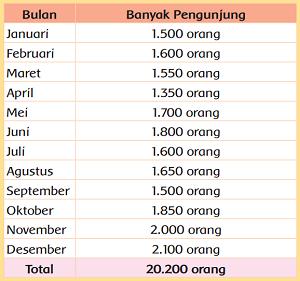 daftar jumlah pengunjung www.simplenews.me