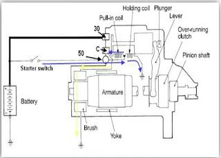 Sistem Starting Mesin Diesel