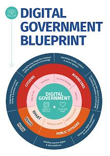 Source: GovTech Singapore website. Infographic, Singapore's Digital  Government Blueprint.