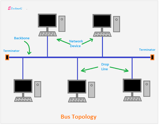 Bus Topology, Network Topology Types and Examples