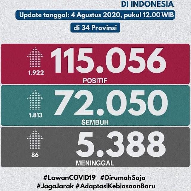 Update Jumlah Kasus Covid-19 di Indonesia