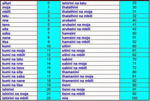 Teach yourself swahili