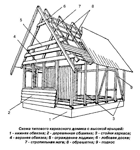 Постройка дома своими руками подробная схема видео