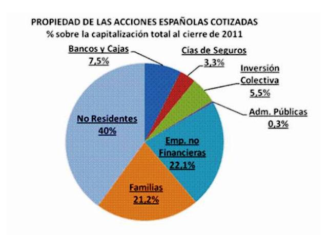 acciones% - Los dueños de la Bolsa española (a finales de 2011)