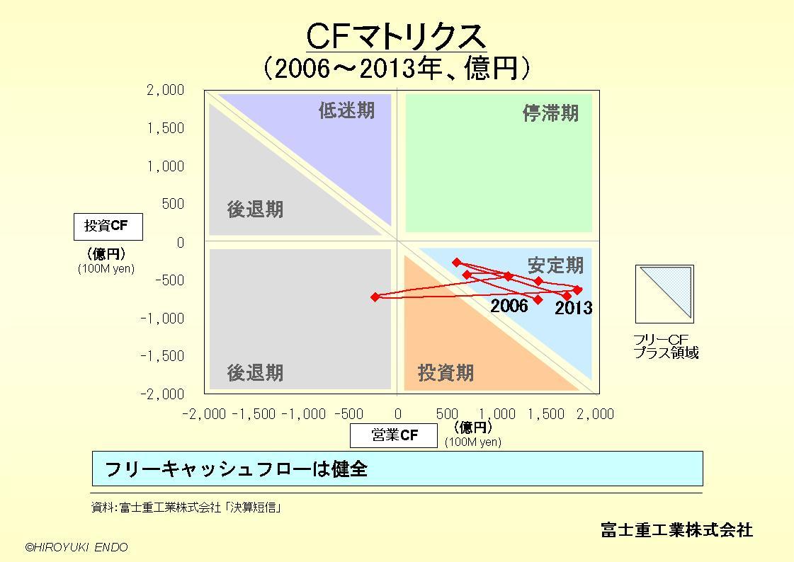 SUBARU(富士重工業株式会社)のキャッシュフローマトリクス