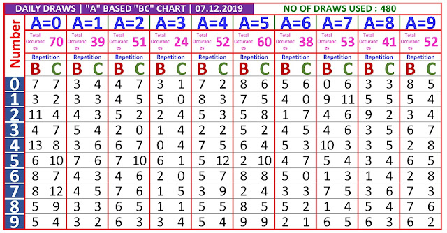 Kerala Lottery Winning Number Daily  Trending And Pending A based BC chart  on07.12.2019
