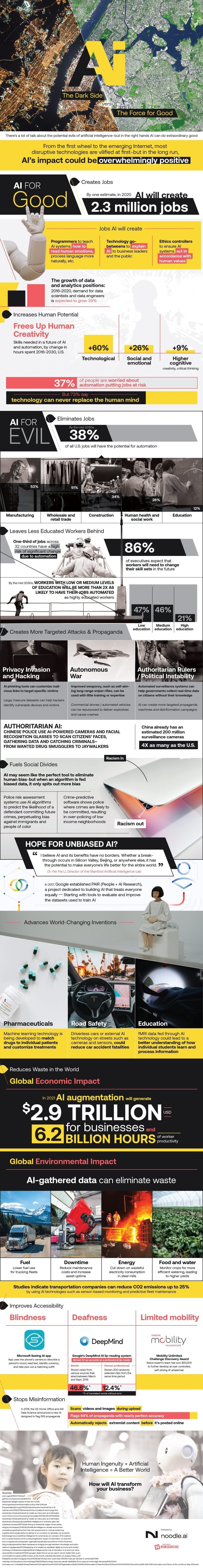 The Future is Now: AI for Evil vs AI for Good #infographic