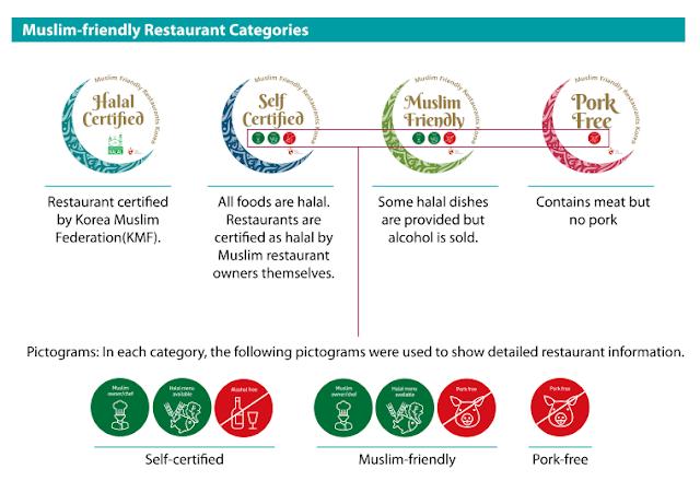 Kategori Restoran Ramah Muslim Di Korea