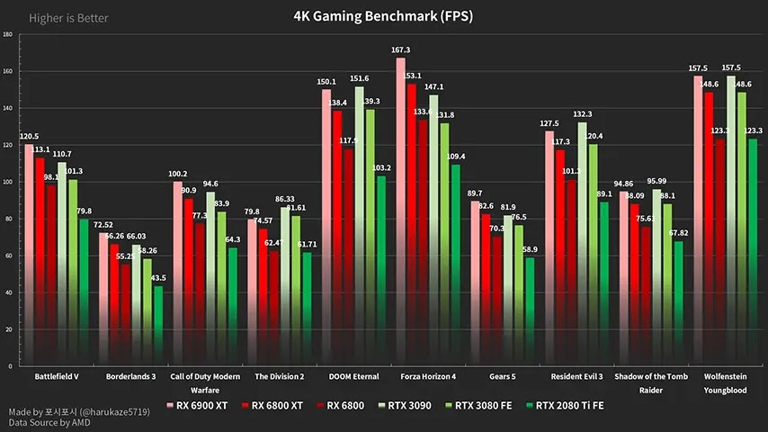 Benchmark Gaming AMD Radeon RX6000 Series vs NVIDIA