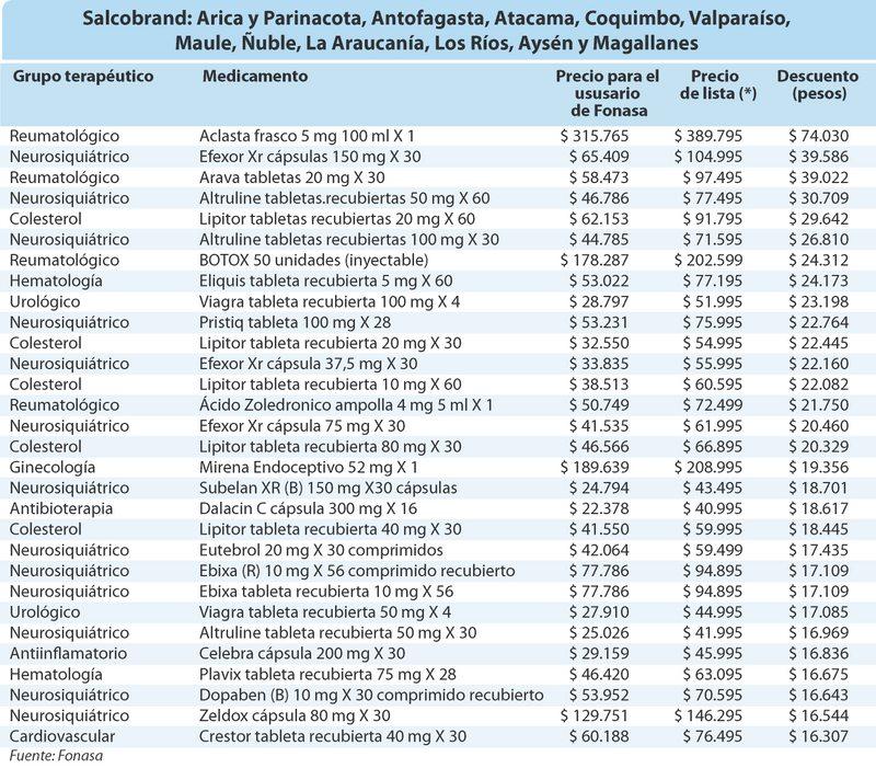 Tablas con descuentos a 90 medicamentos para usuarios de Fonasa en regiones