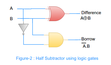 Half adder and Half subtractor explained VLSI Teacher