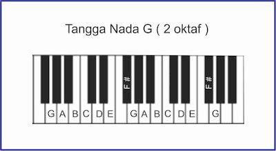 gambar piano tangga nada g