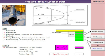 Head And Pressure Losses In Pipes