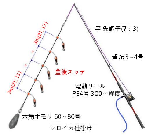 関西の船釣りで釣れる 竿とリール 剣先イカ 仕掛け