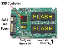 Bagian-Bagian SSD (Solid State Drive) Dan Fungsinya