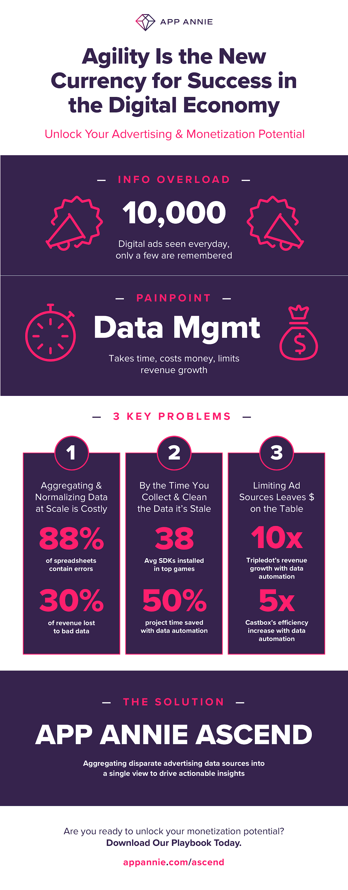 Three Problems in Digital Advertising And Monetization and How to Overcome The#Infographic