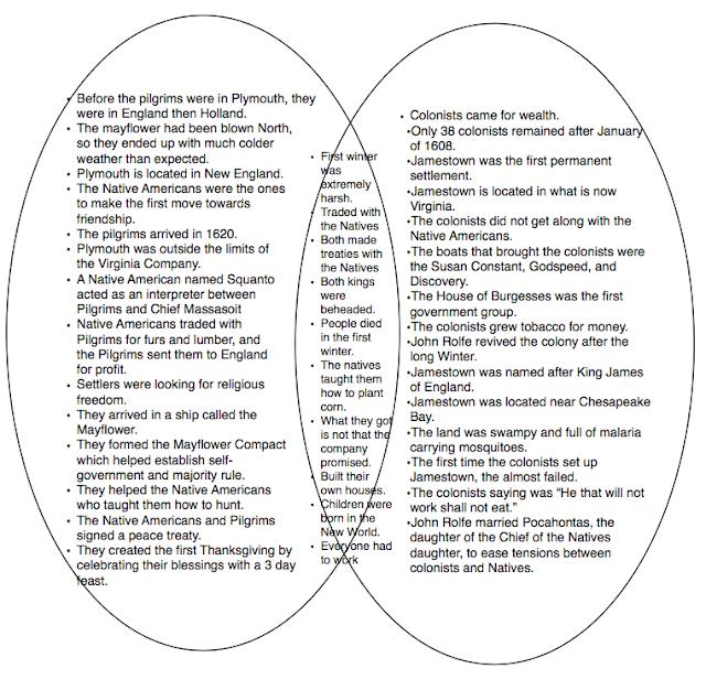 jamestown and plymouth venn diagram