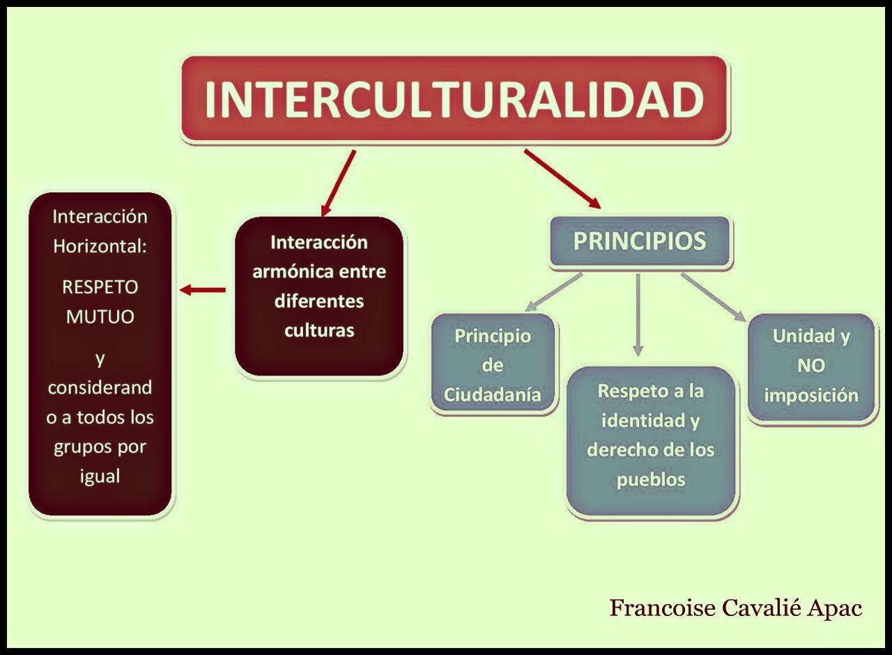 Mundo Intercultural Países Y Nacionalidades En Español: LA INTERCULTURALIDAD