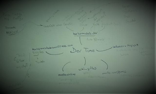 Boceto de los planes para generar contenido