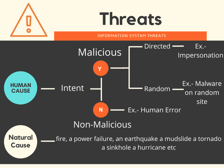 Threats in Information Security