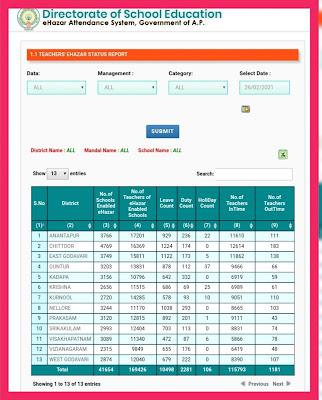 Check District Wise e-Hazar Status Report