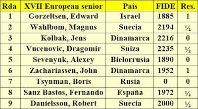 Contrincantes de Jaume Anguera en el XVII European Senior Chess Championship