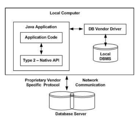 JDBC-Native API