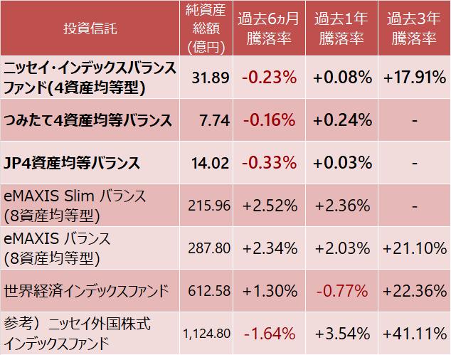 4資産均等型、8資産均等型、世界経済インデックスファンド、先進国株式インデックスファンドの騰落率