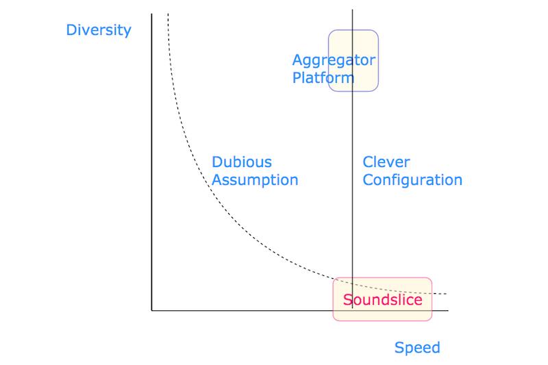 Aggregator platform vs Soundslice. #VisualFutureOfMusic #WorldMusicInstrumentAndTheory