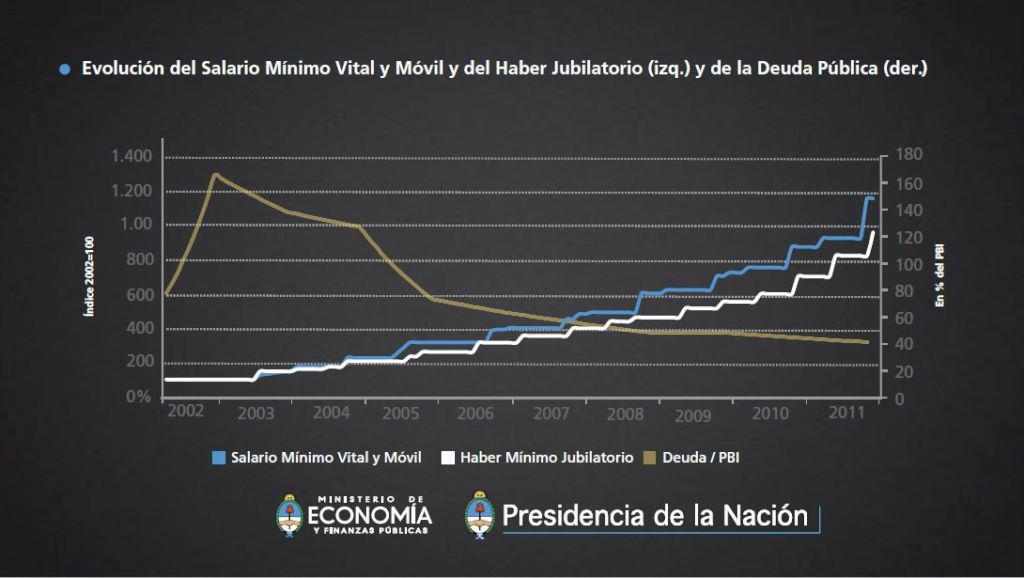 Maguila Y Yo Fin Del Corralito Política De Desendeudamiento